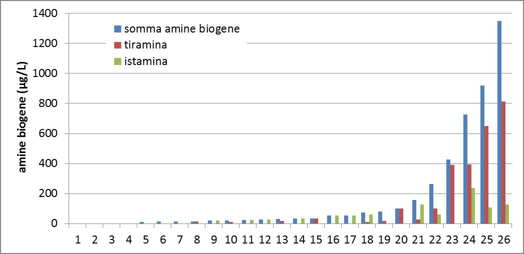 risultati amine biogene 2015.png